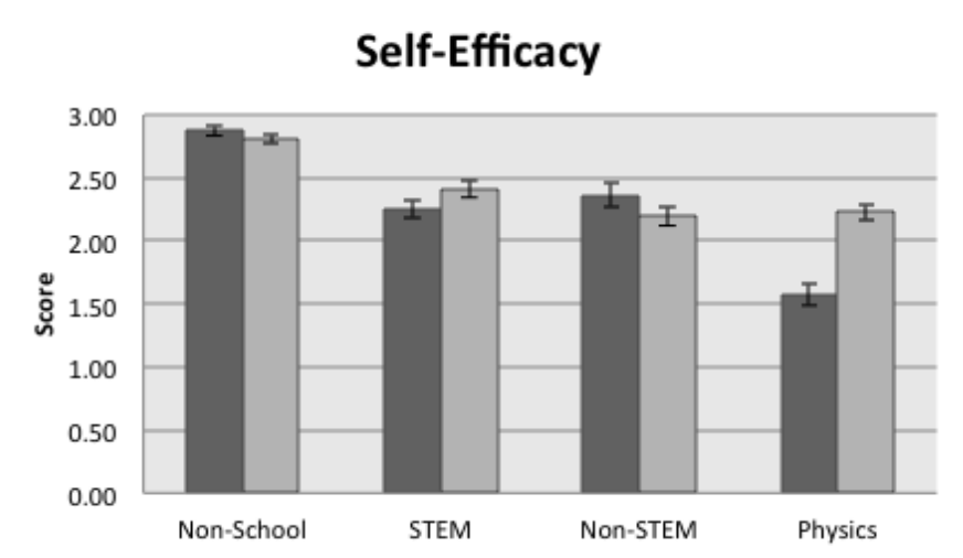 bar plots for men and women showing the mean and standard error for self-efficacy in four activities: non-school activities, STEM courses other than physics, non-STEM coures, and physics courses. Gender differences are largest in the physics courses where women experienced much lower self-efficacy than men or than they experienced in other activities.