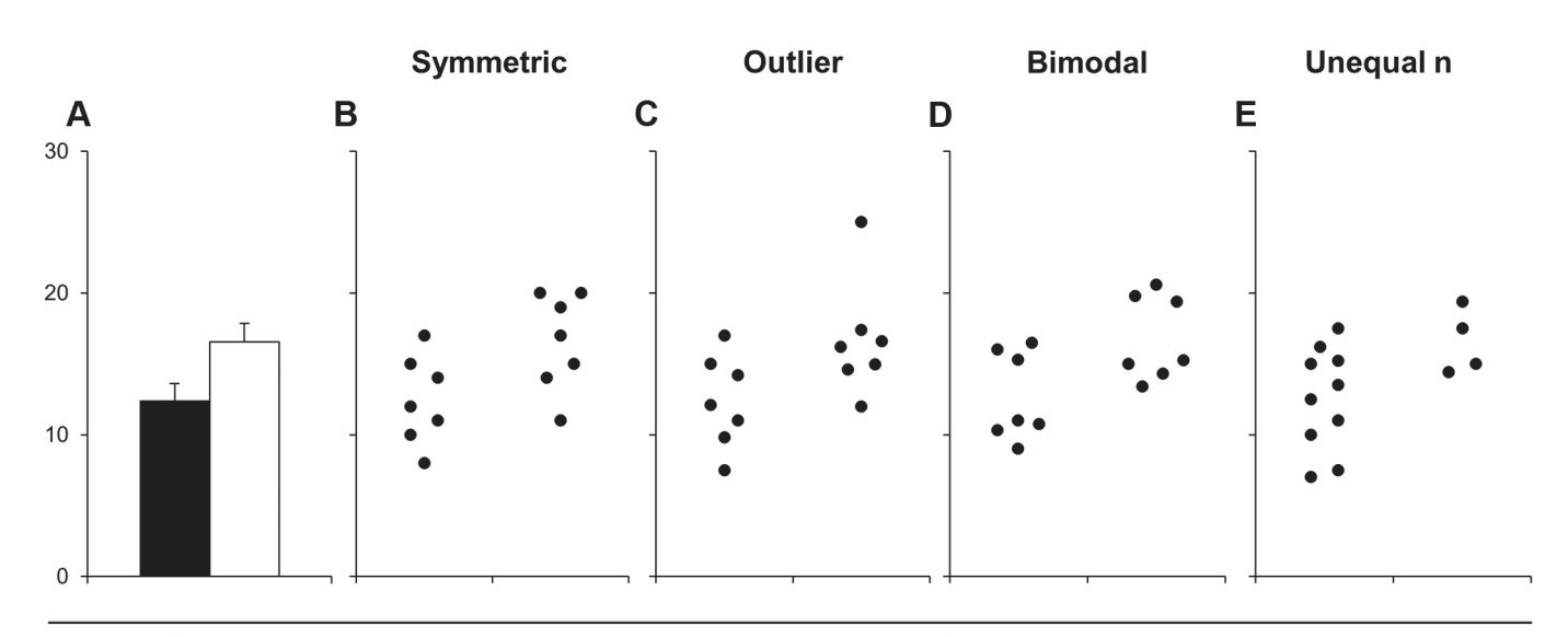 An image comparing a bar plot to four scatterplots of data with very different distributions that produce the same bar plots.