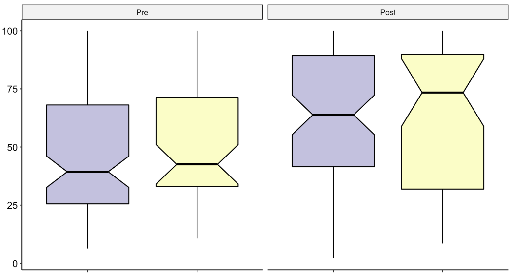 box plots with notches