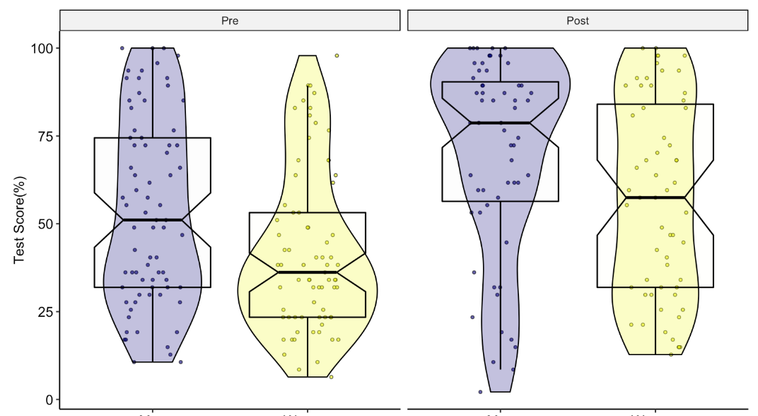 combined scatter plot, density plot and box plot